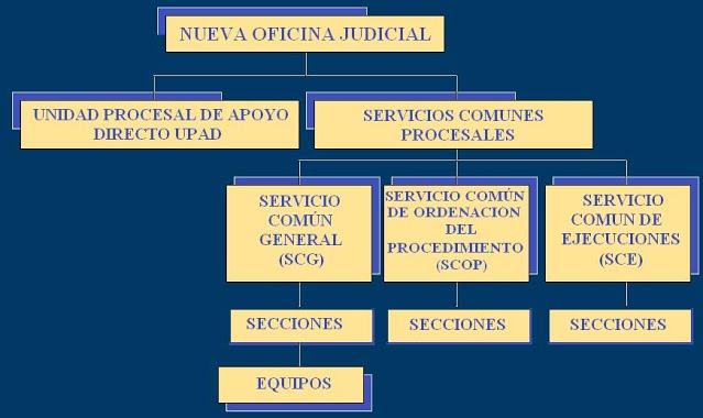 Reuni n informativa sobre la implantaci n de la nueva for Oficina judicial